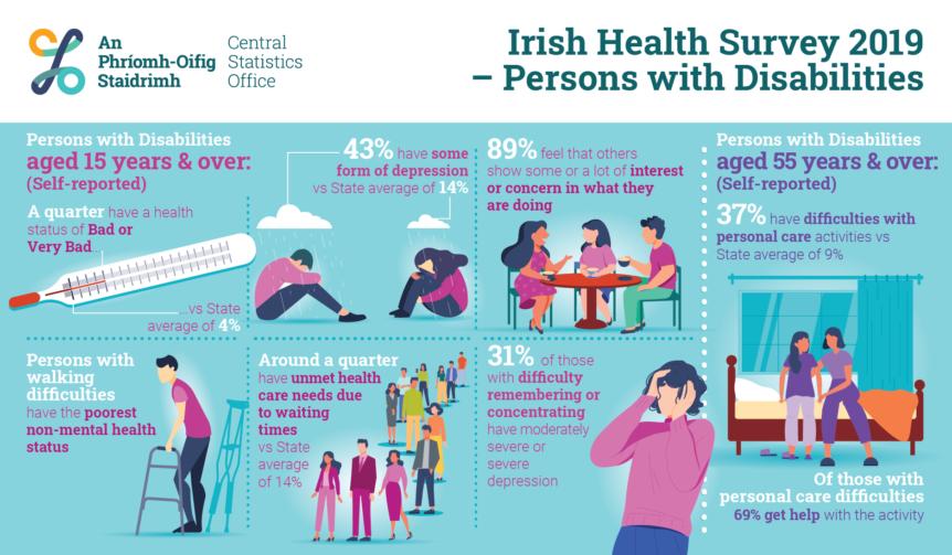 Irish Health Survey 2019 Infographic